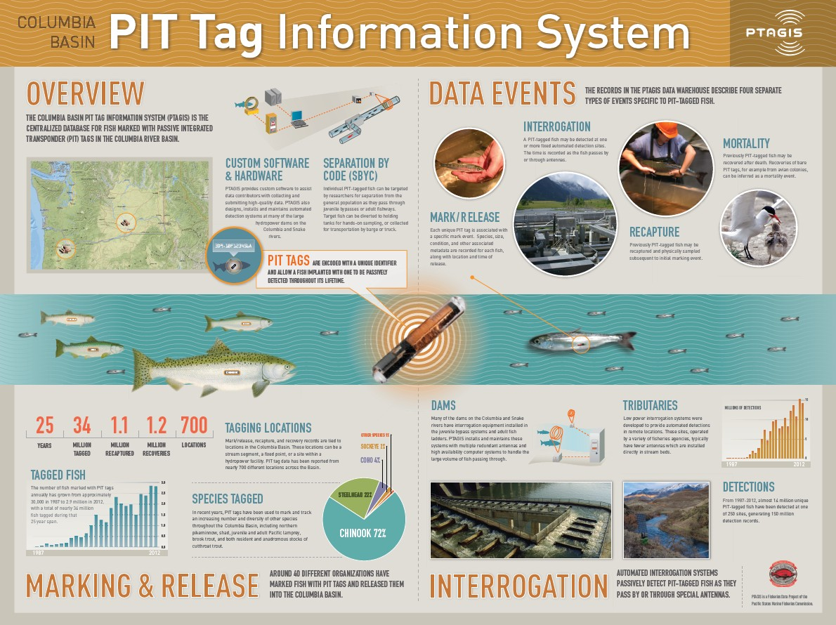 Learn more about PTAGIS at http://www.ptagis.org