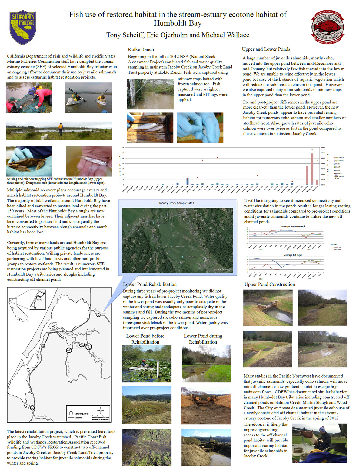 Fish Use of Restored Habitat in the Stream-Estuary Ecotone Habitat of Humboldt Bay