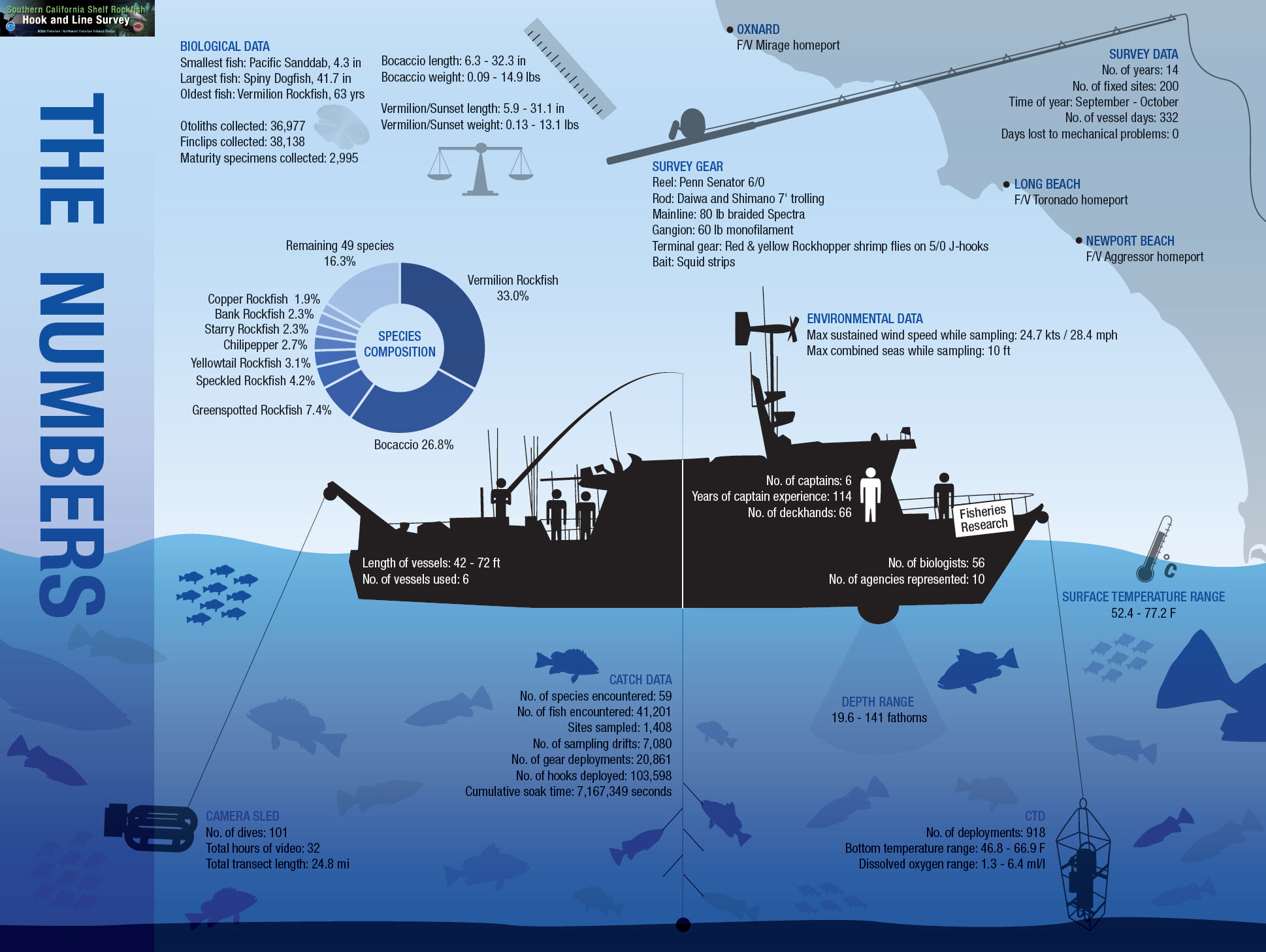 Southern CA Shelf Rockfish Survey Infographic - PSMFC 2017